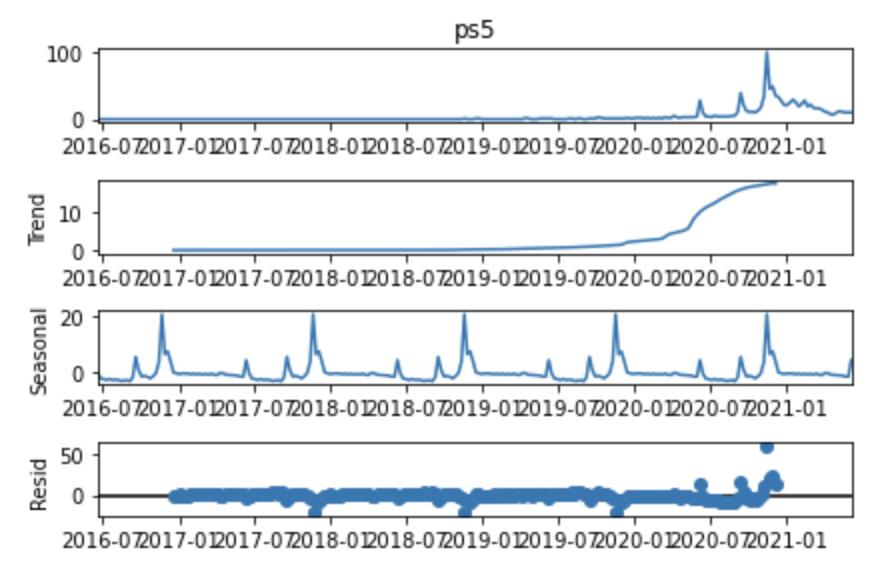 ویژگی های فصلی (یا غیر فصلی) PS5